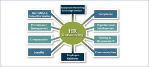 Hr Outsourcing Service